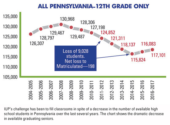 This chart shows the declining number of high school seniors in Pennsylvania in the past few years. The challenge for IUP is to fill classrooms in spite of this decrease.