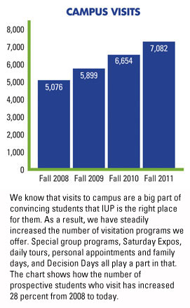 Campus visits play an important role in prospective students' decision to apply. IUP has increased opportunities for campus visits by 28 percent since 2008.