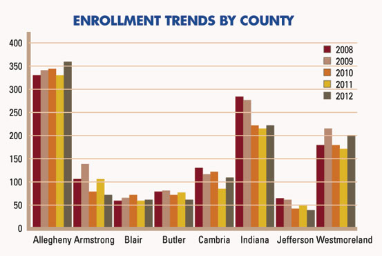More students hale from Allegheny County than from any other—and have for the last five years.