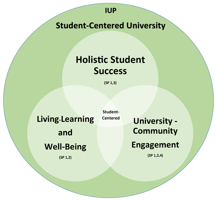 IUP aspires to become a student-centered university.