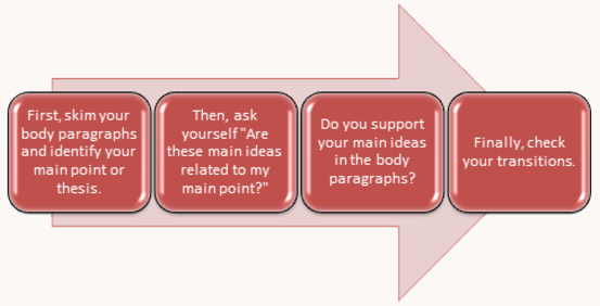 "First, skim your body paragraphs and identify your main point or thesis. Then, ask yourself ""Are these main ideas related to my main point?"" Do you support your main ideas in the body paragraphs? Finally, check your transistions."